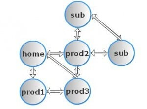 pagerank sculpting 001