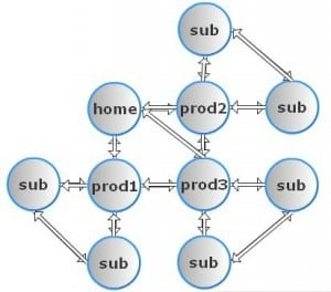 pagerank sculpting 003