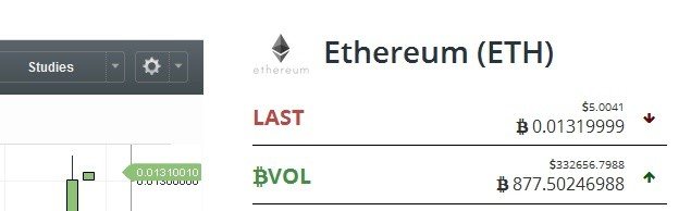 ethereum price 5 dollars